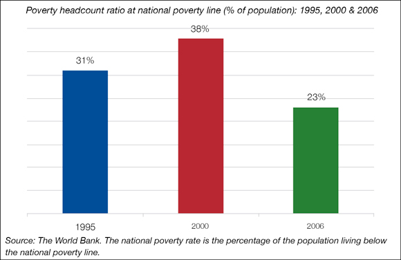 Graph Poverty in South Africa