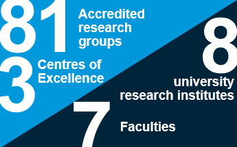 81 accredited research groups. 3 Centres of Excellence. 8 university research institutes. 7 Faculties.