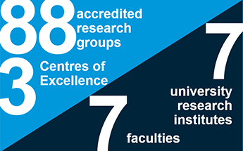 88 accredited research groups. 3 Centres of Excellence. 8 university research institutes. 7 Faculties.